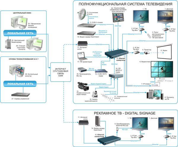 Полнофункциональная система телевидения Digital Signage